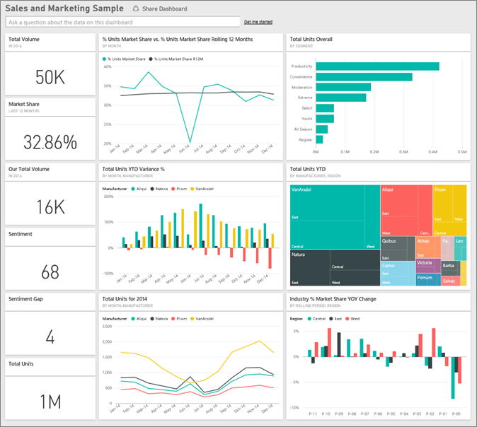 exemplo de dashboard business intelligence