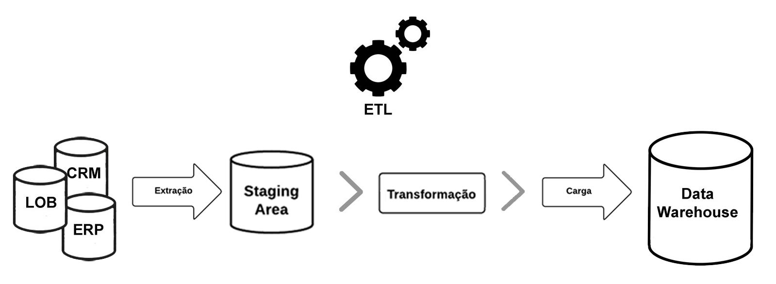 processo de etl